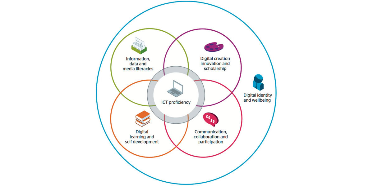 Jisc six elements of digital capability